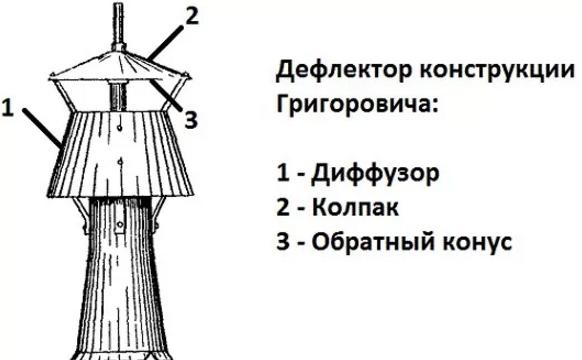 Схема дефлектора Григоровича своими руками