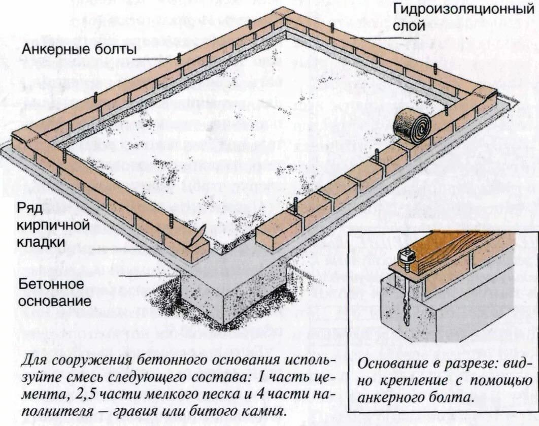 Между каркасом и каменным покрытием делаем прокладку - два слоя рубероида. Крепление каркаса осуществляется анкерными болтами
