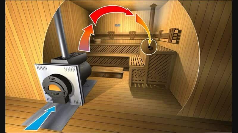 Вентиляция в бане схема и устройство: 6 советов специалиста